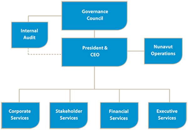Organizational Chart | Wscc | Workers' Safety And Compensation
