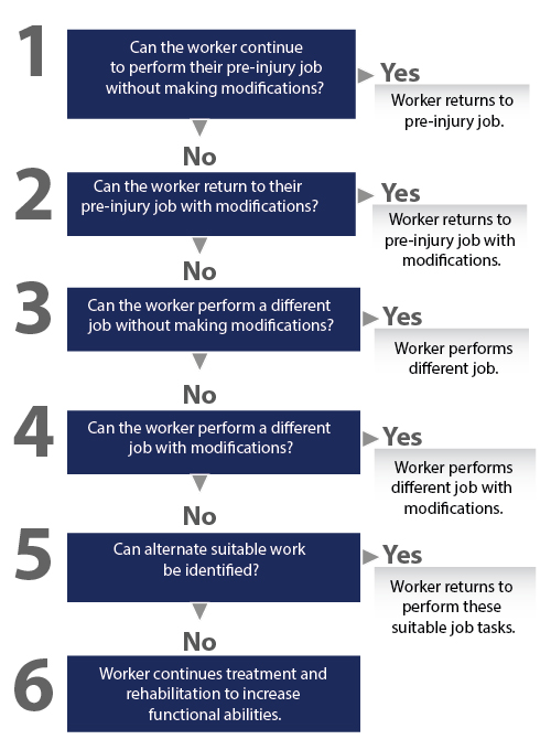 modified work schedule Modified or part-time schedule must an employer allow an employee with a disability to work a modified or part-time schedule as a reasonable accommodation, absent undue hardship yes.